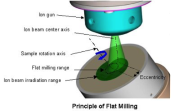 , Ion Cross Section Milling, Polishing, and Cutting
